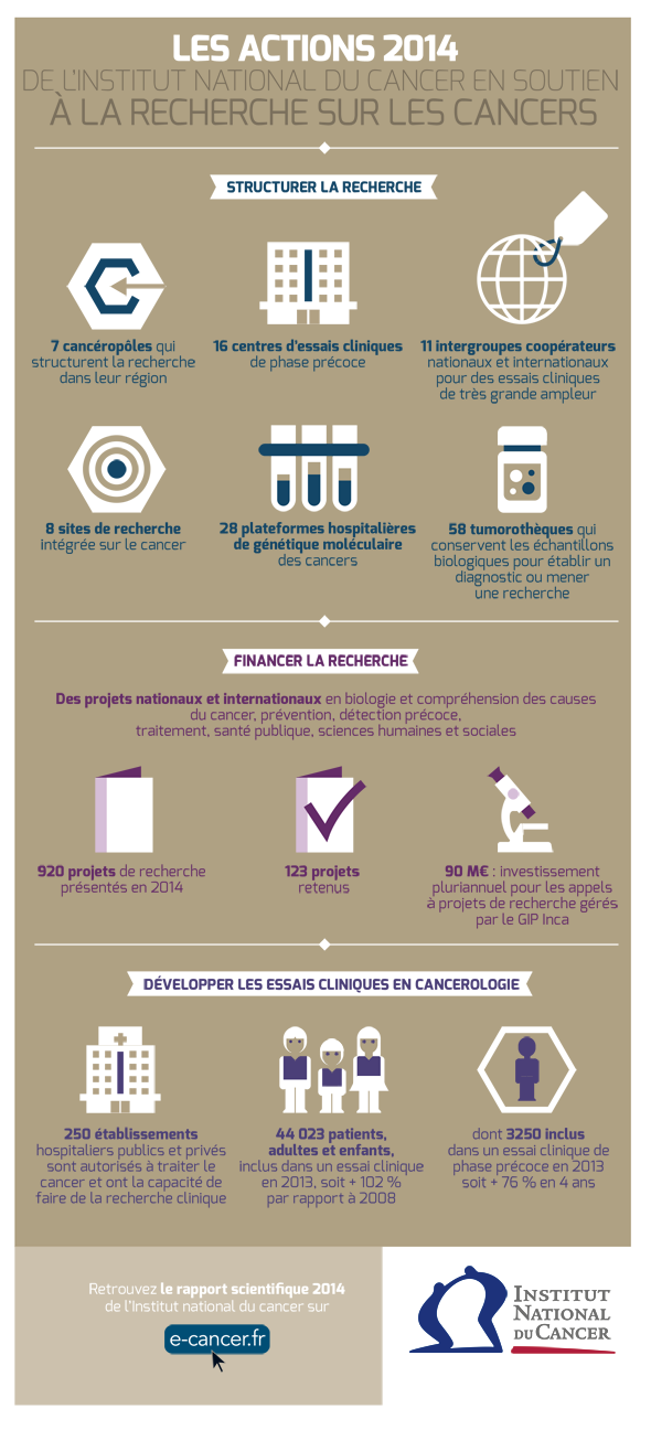 L'INCa publie son rapport scientifique 2013-2014