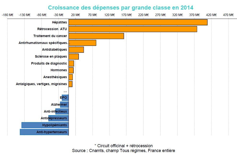 Source : - Dssier presse CNAMTS