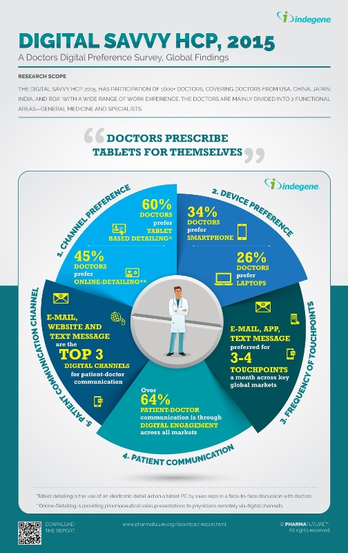 Doctors Prescribe Medicines for Themselves - Indegene / PR Newswire