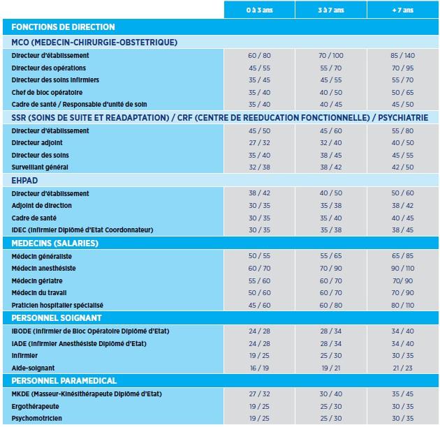 Bts maintenance industrielle salaire appareils m nagers - Grille salaire technicien maintenance industrielle ...