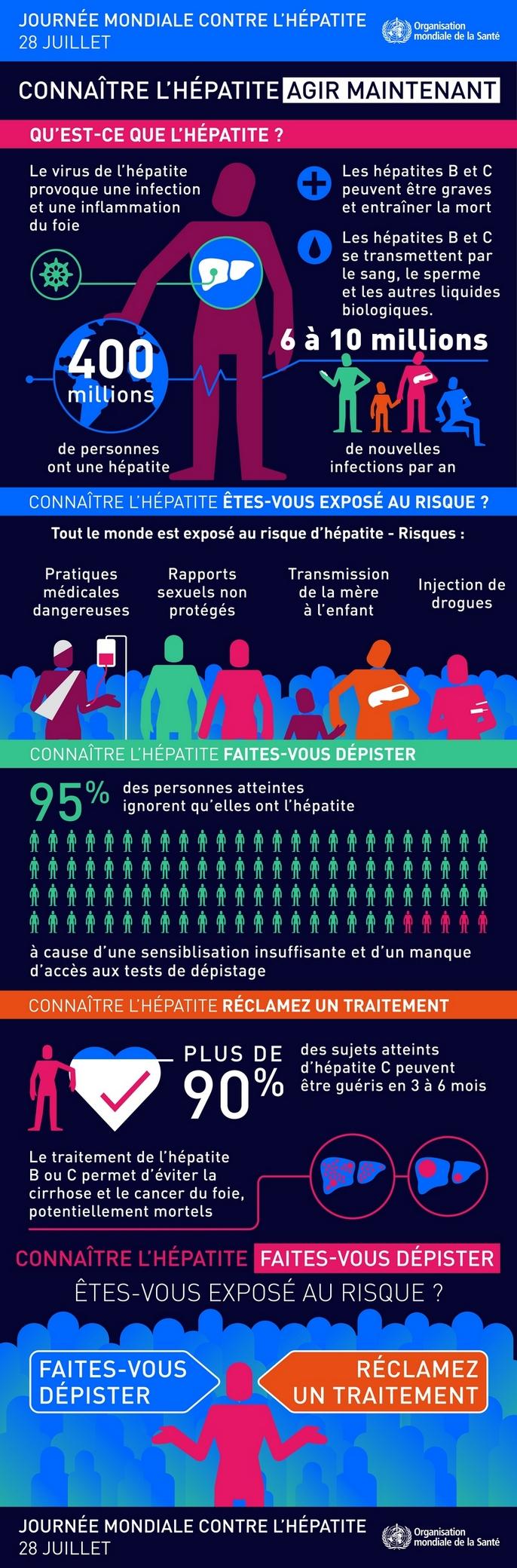 Journée mondiale contre l'hépatite : la maladie en infographie