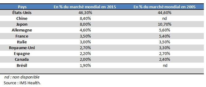 Les principaux marchés pharmaceutiques dans le monde en 2015