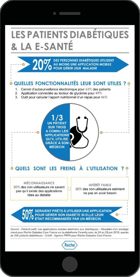 Roche : une infographie sur la santé digitale dans le diabète