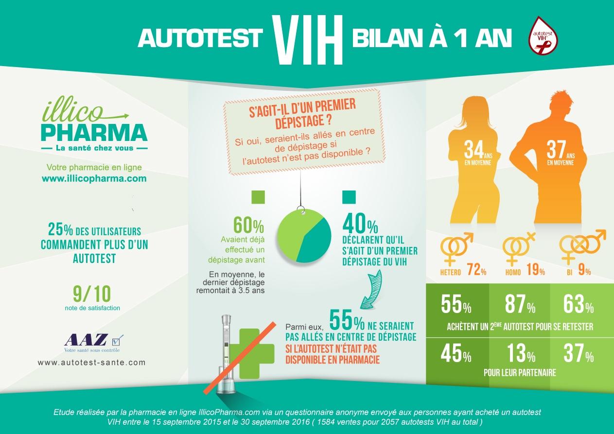Autotests VIH : Mylan et AAZ font le bilan un an après le lancement