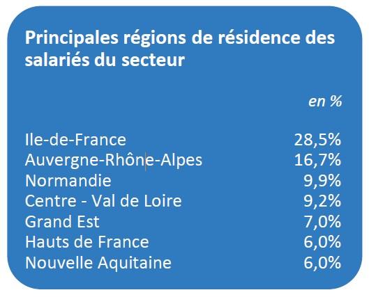 Les principales régions de résidence des salariés