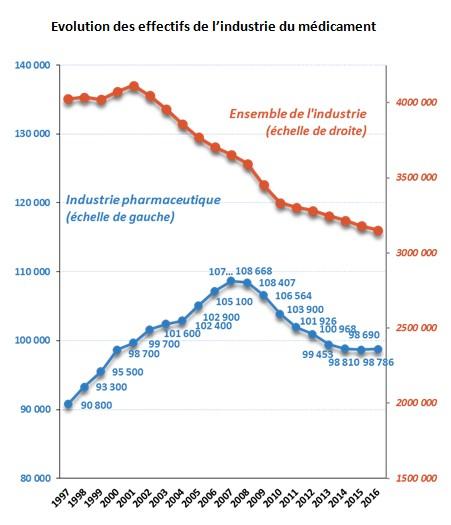 Emploi industrie pharma - Cabinet recrutement industrie pharmaceutique ...